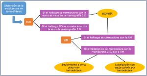 Protocolo de manejo tomosíntesis y distorsión de la arquitectura